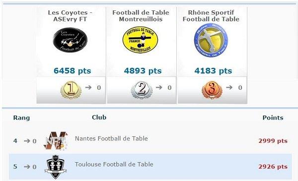 Cnft1 de gauchy un toulousain se distingue toulouse - Federation francaise de football de table ...